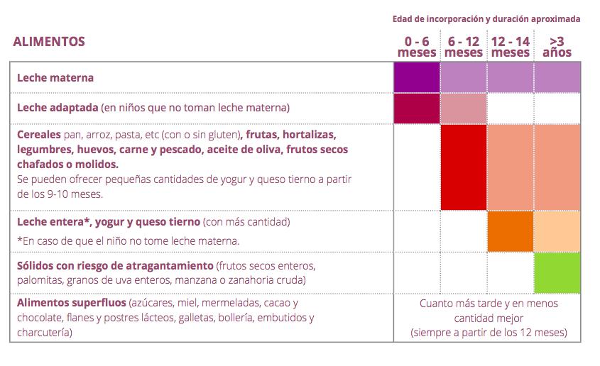 introduccion de alimentos agencia de salud catalana